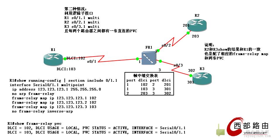 帧中继之三条PVC实现三台路由器之间的通信