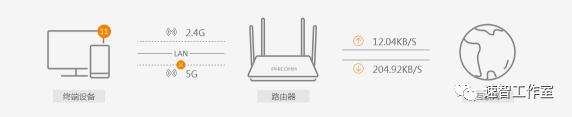 無線路由器網址怎么找到和設置