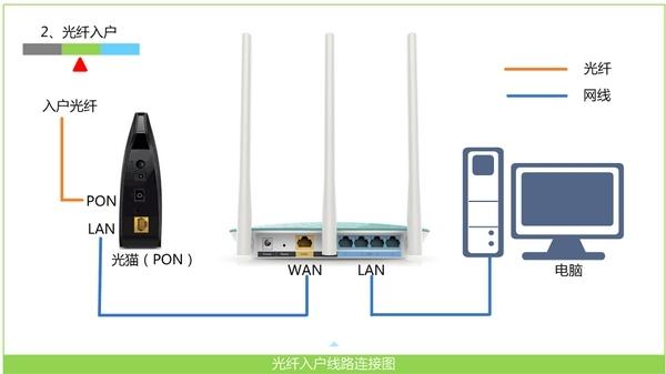 正确连接MW351R路由器