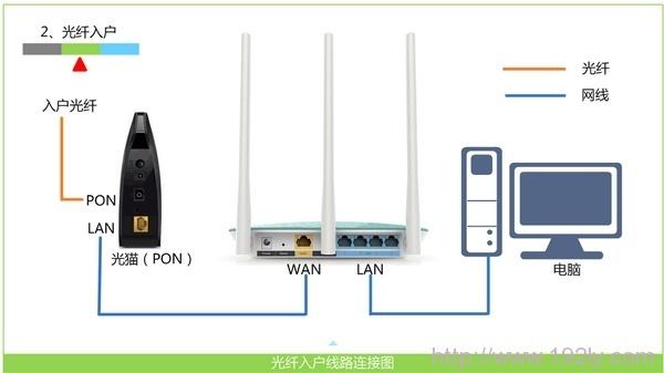 光釬上網時路由器的安裝方法