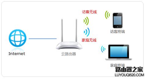 tp-link访客无线网络怎么设置