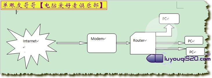 路由器怎么使用以及設置方法圖解